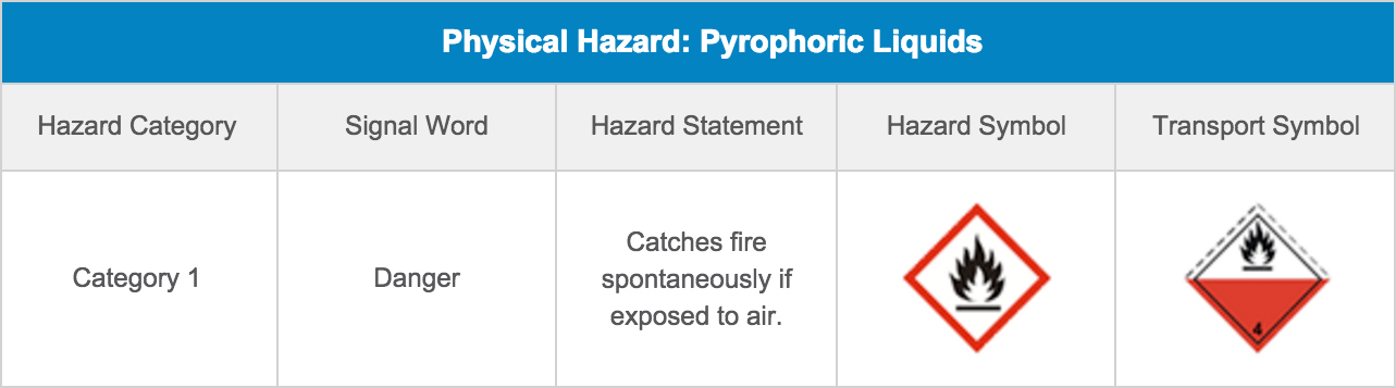 Physical Hazard: Pyrophoric Liquids