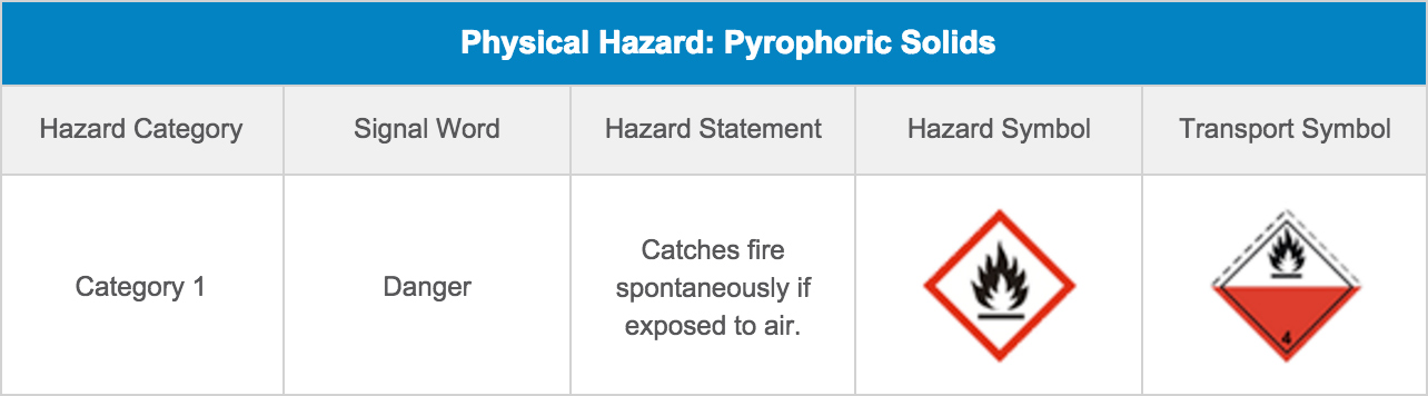 Physical Hazard: Pyrophoric Solids