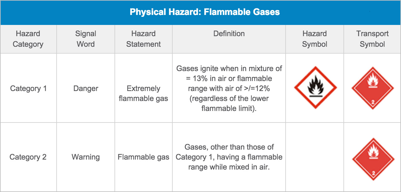 Hazard information msds authoring services inc physical hazard flammable gases buycottarizona Images