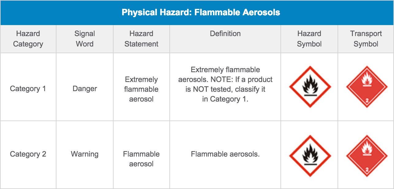 Physical Hazard: Flammable Aerosols