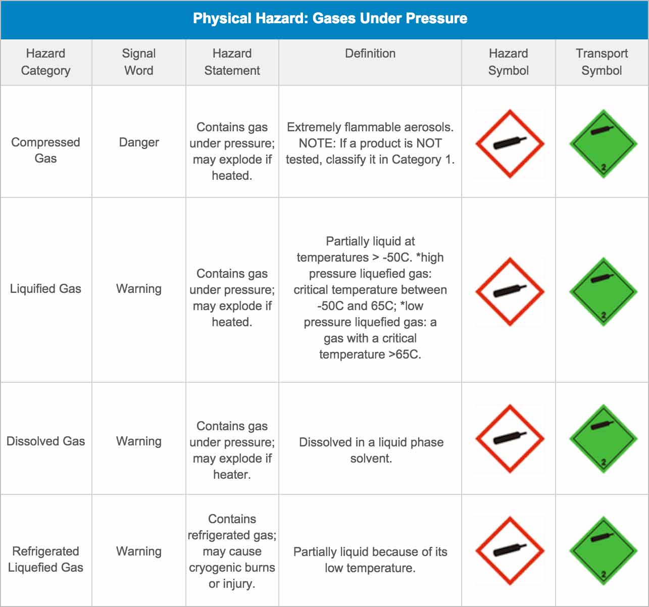 Physical Hazard: Gases Under Pressure