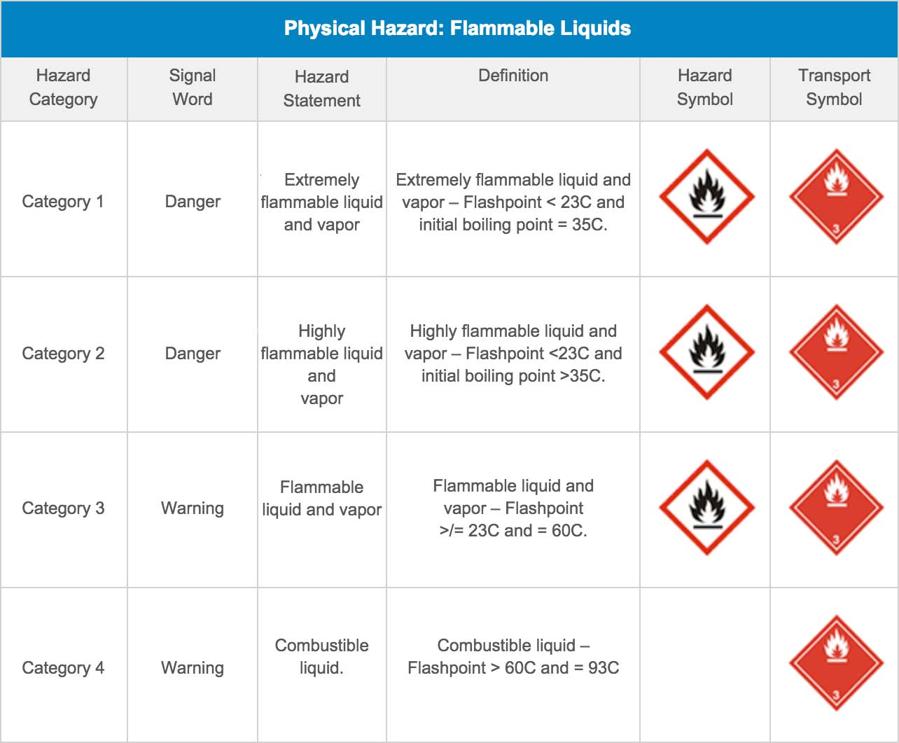 Physical Hazard: Flammable Liquids