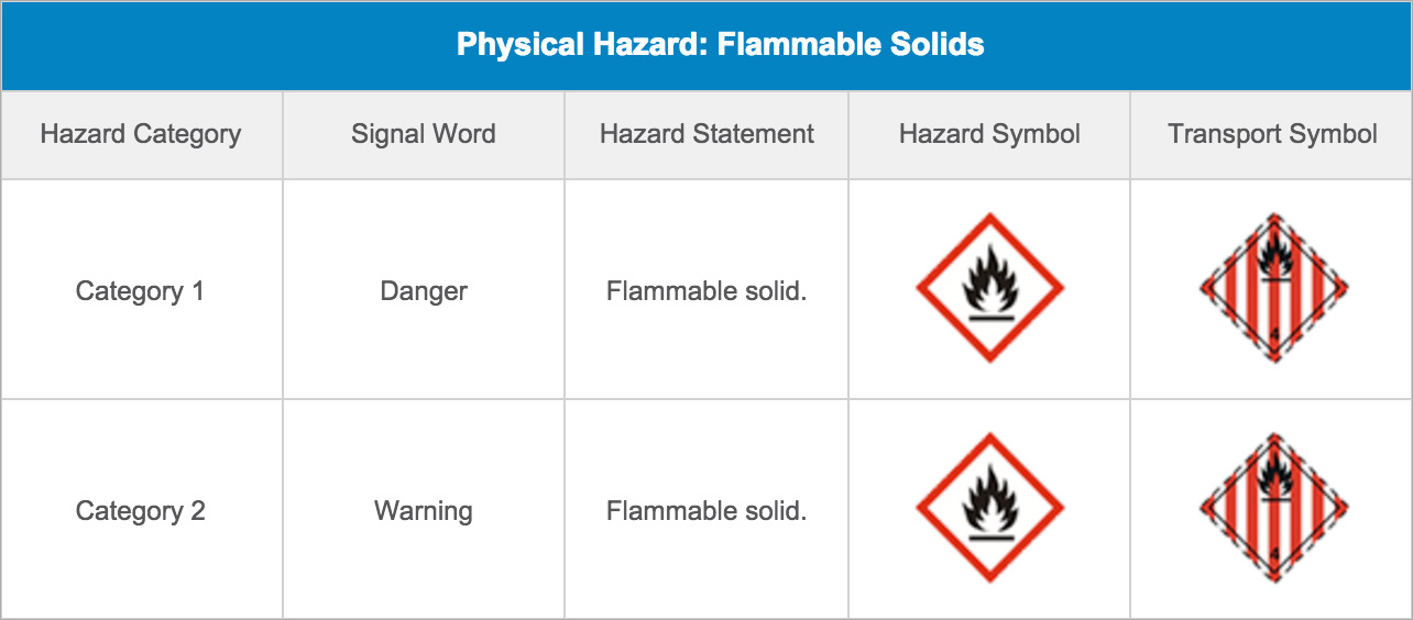 Physical Hazard: Flammable Solids