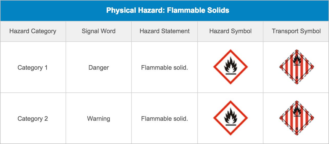 Hazard Information | MSDS Authoring Services Inc